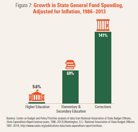 Center on Budget and Policy Priorities analysis of data from National Association of State Budget Officers State Expenditure Report.